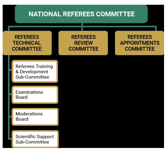 SAFA's Referees Programme