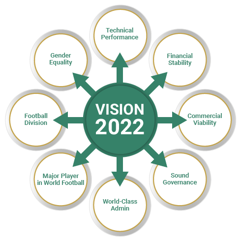Vision 2022
